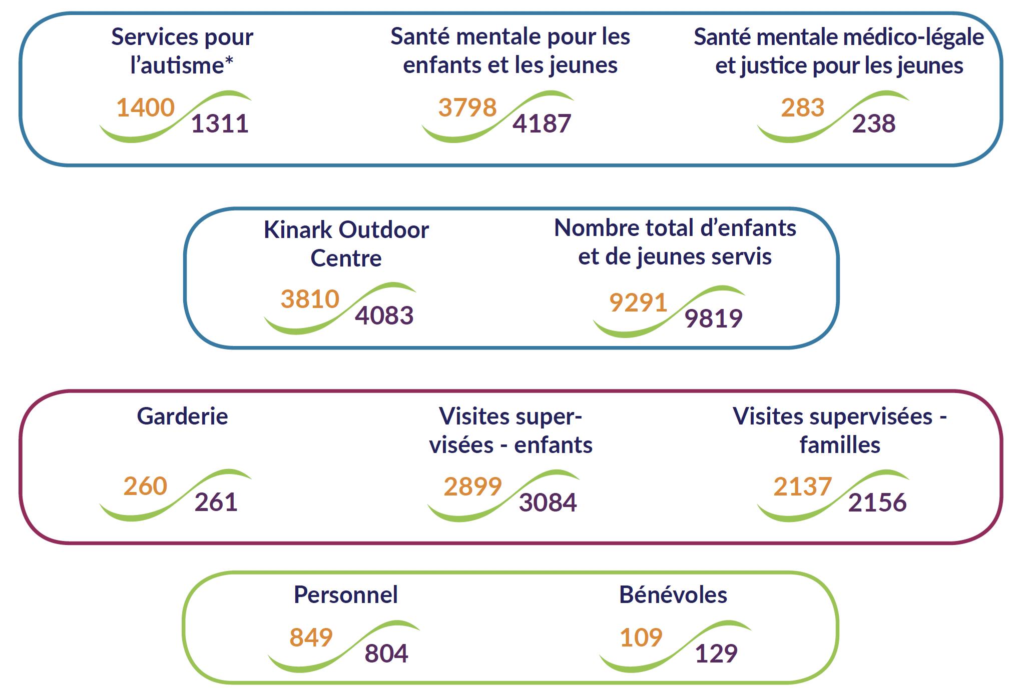 kinark-en-chiffres